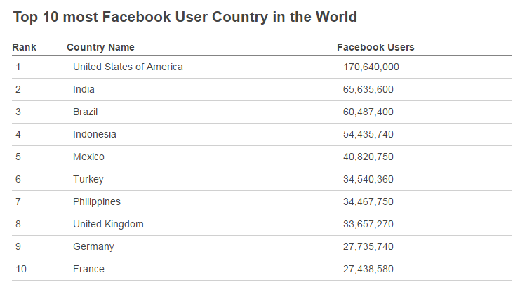 top-10-most-facebook-user-country-in-the-world